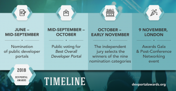 DevPortal Awards timeline