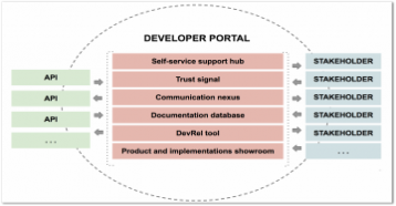 developer portalas an interface